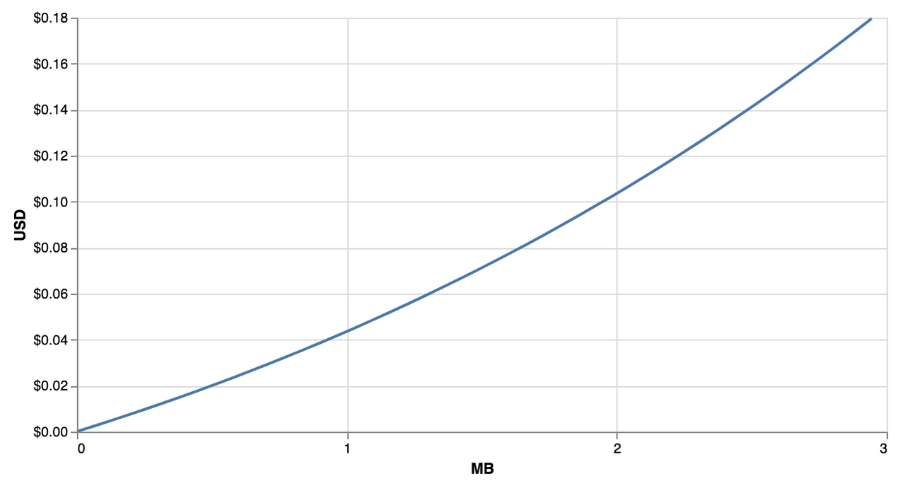 Arweave cost curve